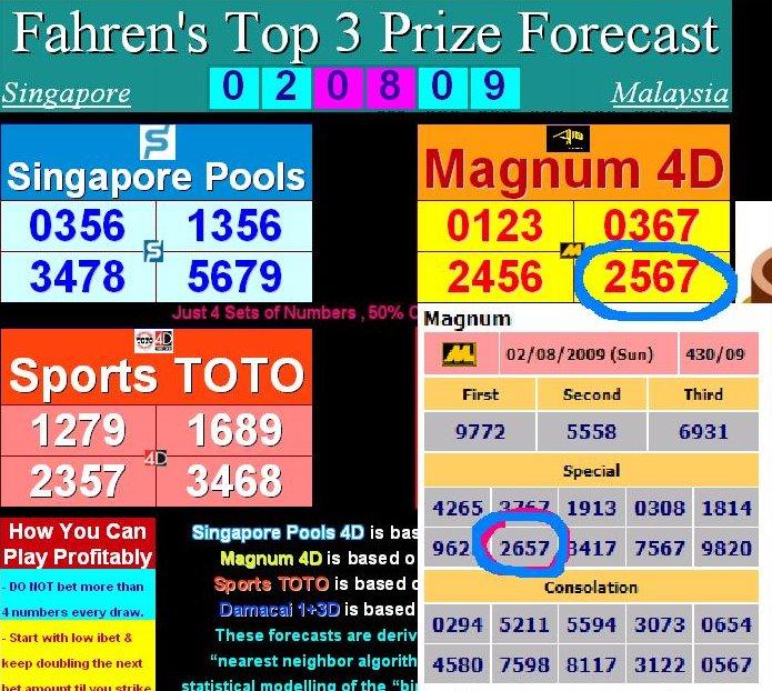 Magnum jackpot prize
