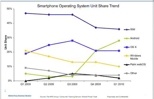 NPD Group: Smartphone Operating Systems