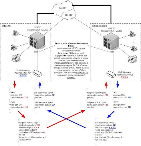 Форум VoIP • Просмотр темы - Соединение офисных мини-АТС при помощи