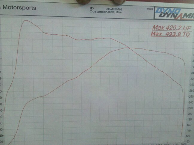 Showed up at an Audi dyno day (chart inside)