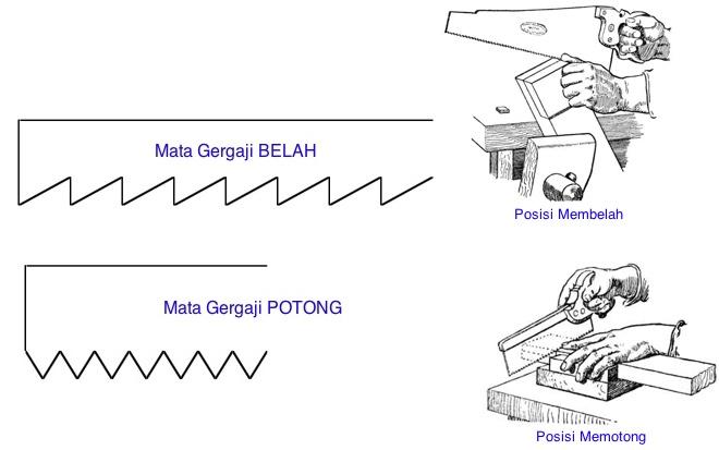 Cara Menggunakan Gergaji Manual ~ Tutorial TIK-PTD
