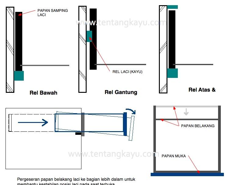 Ukuran Standar Kabinet Dapur | Desainrumahid.com