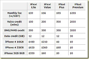 Singtel iphone 4 prices