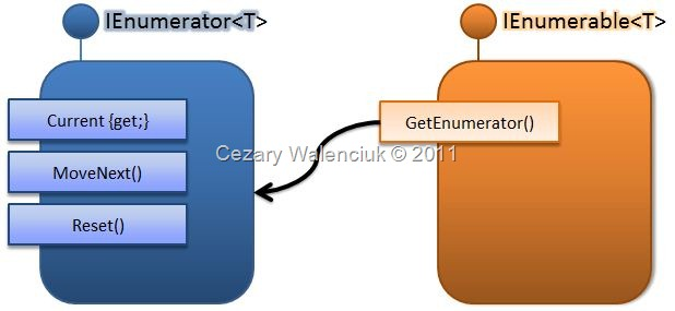 Enumerables IEnumerable i IEnumerator 2