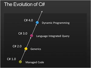 Ewolucja C#