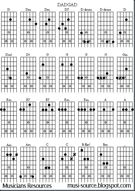 musicians resources free open g guitar chord chart. Black Bedroom Furniture Sets. Home Design Ideas