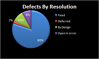 Sampel Test Metric: Defects By Resolution
