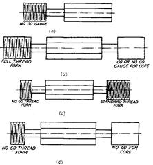 Various Forms of Thread Gauges (Metrology)