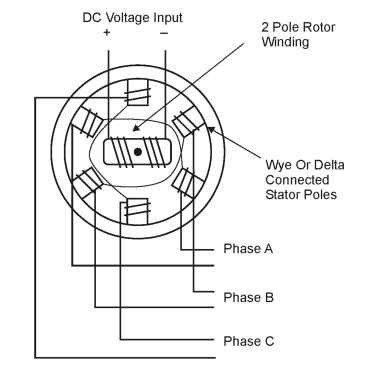ac motors general principles of operation (motors and drives) Stator Winding Diagram Handbook ac synchronous motor diagram