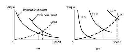 operation of universal motor