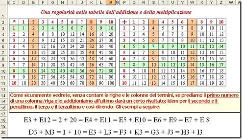 Matematicamedie esercitazione regolarit nelle tabelle dell addizione e della moltiplicazione - Tavole numeriche della radice quadrata fino a 10000 ...