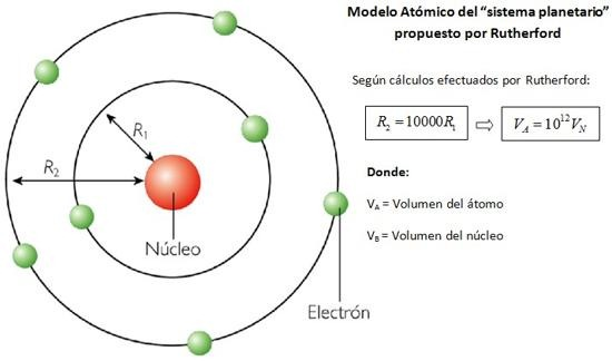 modelo atomico rutherford