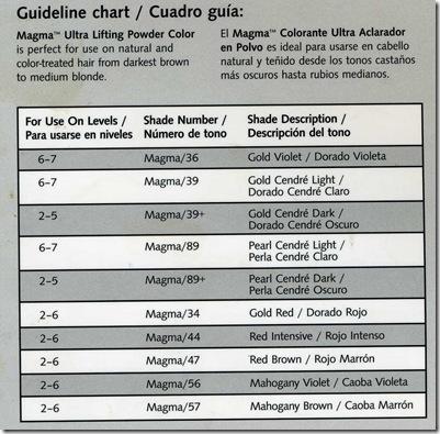wella KP 2010 chart158