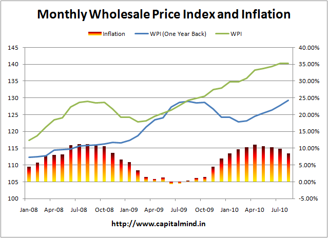 Monthly Inflation for Aug 2010 at 8 5% » Capitalmind
