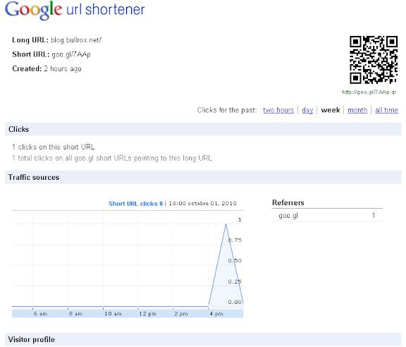 Screen google url shortener | blog.bullrox.net