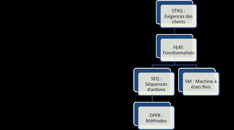test manuel de la matrice de traçabilité vs automatisé