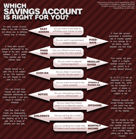 Which Savings Account To Choose