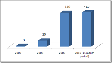 Number of Bank Failures in US (2007-2010)