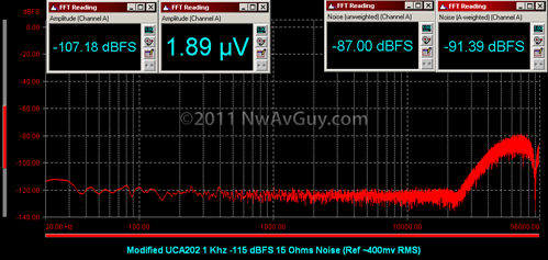 Modified UCA202 1 Khz -115 dBFS 15 Ohms Noise (Ref ~400mv RMS)