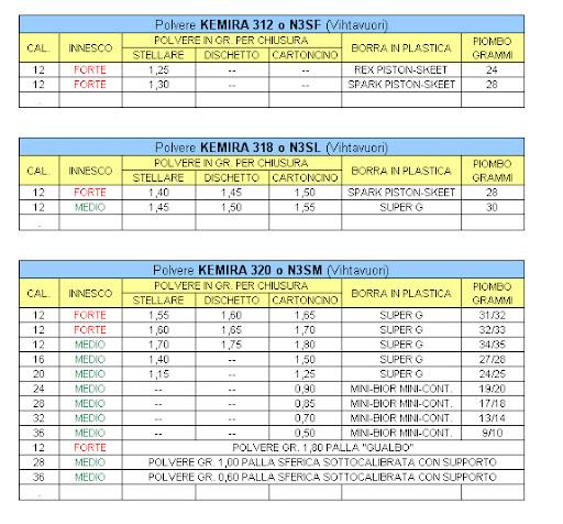Shotgunworld com • Found: VihtaVuori Load Data for Shotgun