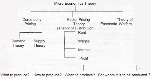 macroeconomics definition