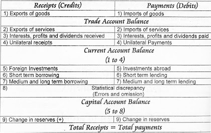 Structure of Balance of Payment BOP
