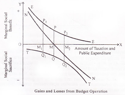 Musgrave Diagram Optimum Budget Size Determination