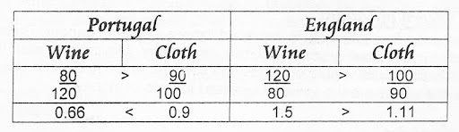 Cost ratios of producing wine and cloth