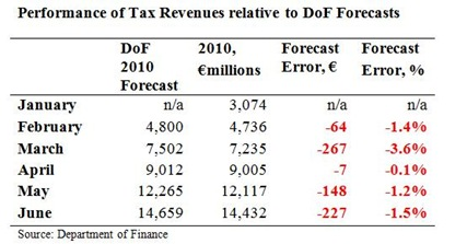 Tax Forecasts to June 2010 2