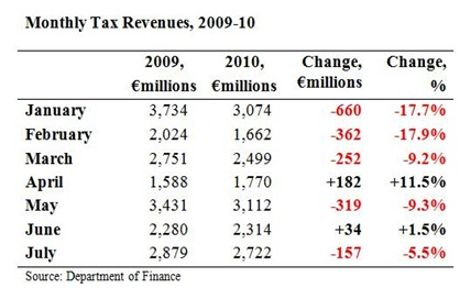 Monthly Tax Revenues July 2010 2