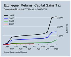 CGT Revenues to July