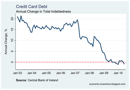 Credit Card Indebtedness