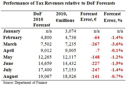 Tax Forecasts to August 1a