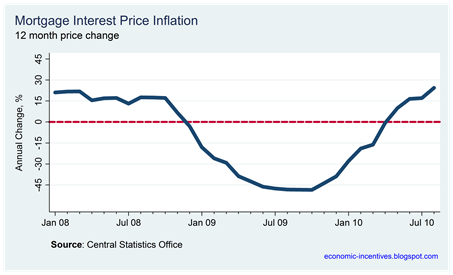 Mortgage Inflation August