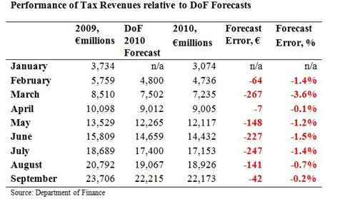 Tax Forecasts to September