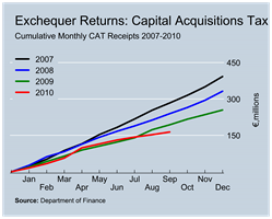 CAT Revenues to September
