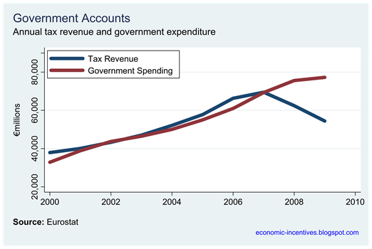 Annual Tax and Spend euros