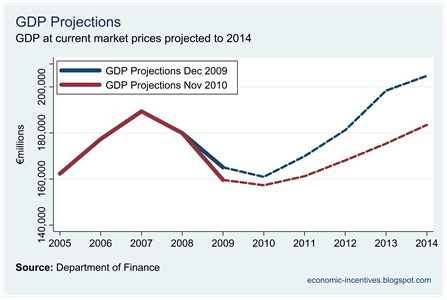 Dof GDP Projections Nov 10