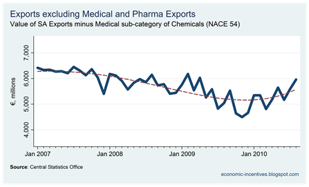 Exports excl. Med and Pharma to August 2010