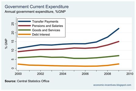 Components of Current Expenditure