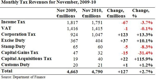 Monthly Tax Revenues for November