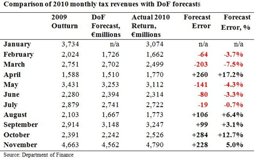 Monthly Tax Forecasts to November