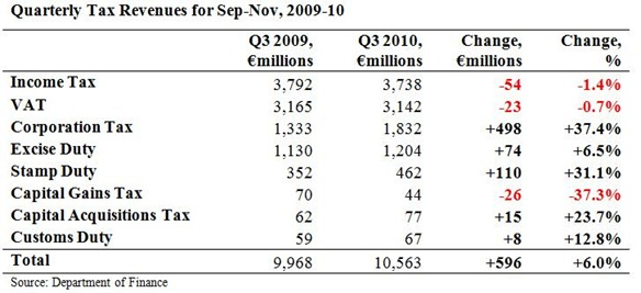 Quarterly Tax Revenues Sep-Nov 2010
