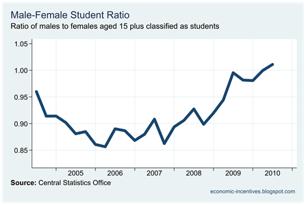Male-Female Student Ratio