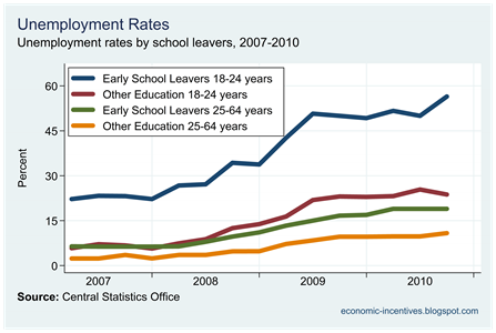 Unemployment and Early School Leavers