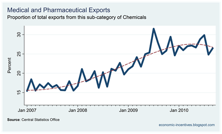 Proportion of Exports from Pharmaceuticals