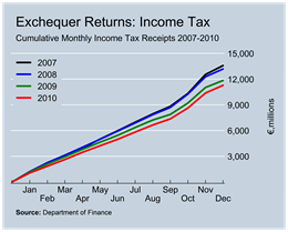 Income Tax Revenue to December