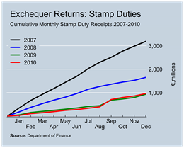 Stamp Duty Revenue to December