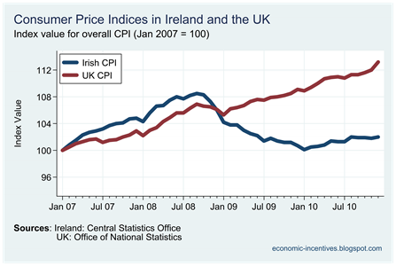 Irish and UK CPIs