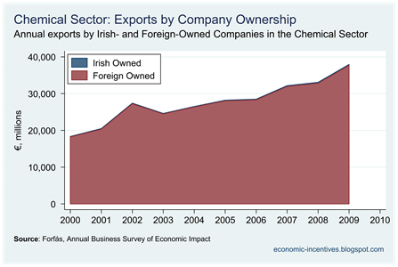 Chemicals Exports by Company Ownership